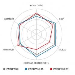 Pirelli P ZERO Velo 4S 25-622 (700x25C) obr.[3]